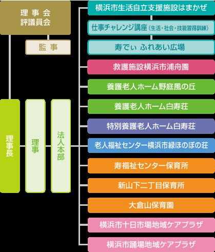 組織図マップ